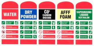 Fire Extinguishers Color Coding